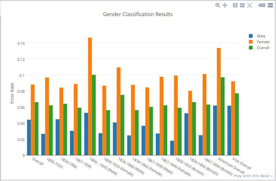 Data Visual 10/21: Plotly – Austin+Wehrwein